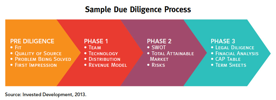 Sample Due Diligence Process