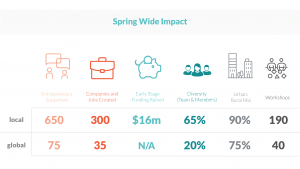 Spring Wide Impact